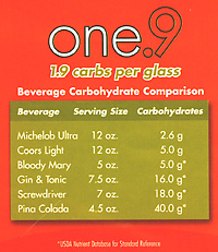 One.9 carbs comparison